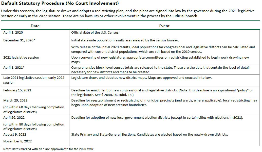 Default Statutory Procedure (No Court Involvement) Image