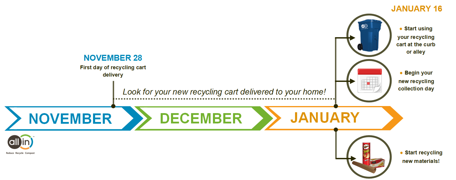 pw_recycling_cart timeline