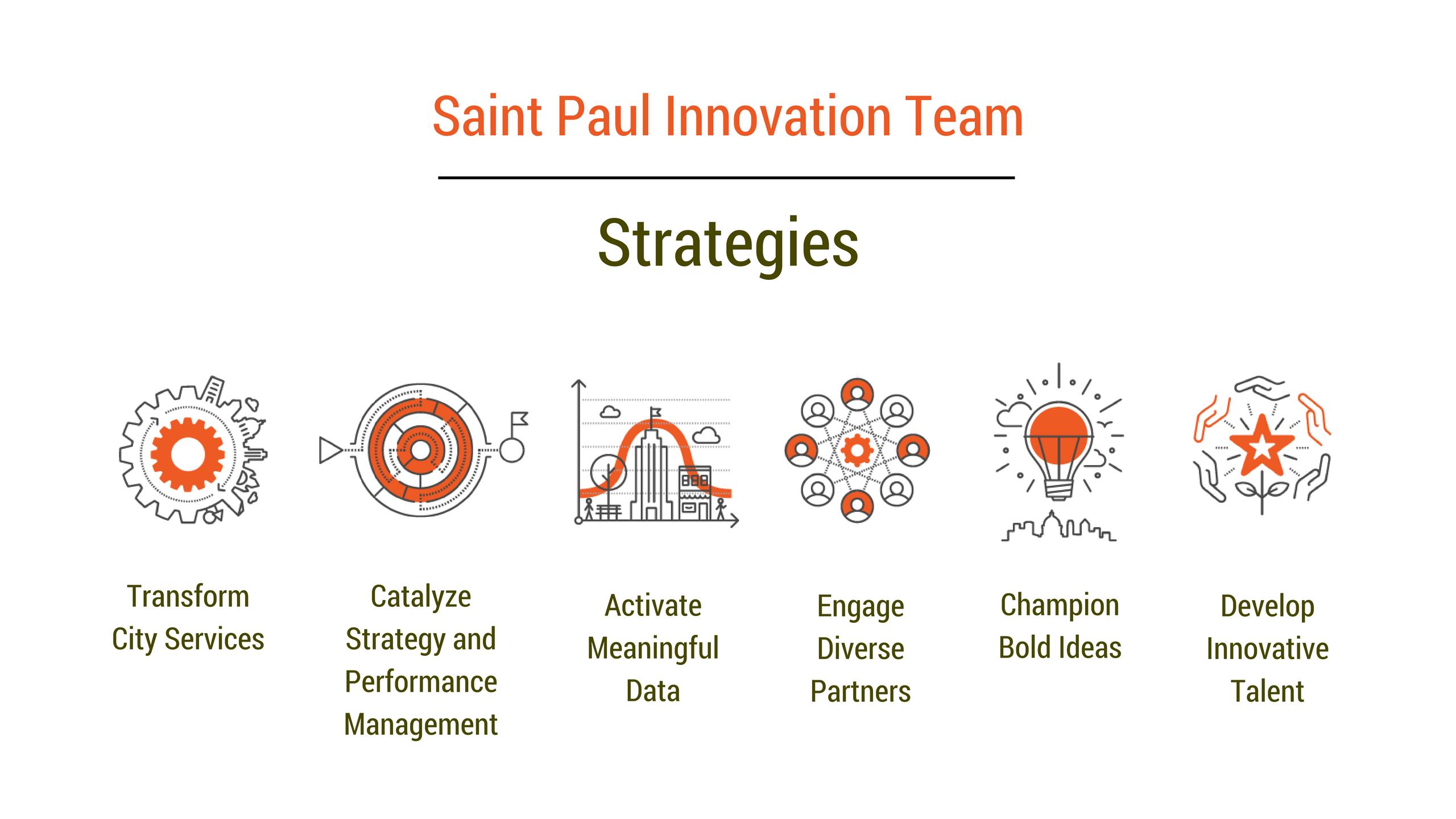 Innovation strategy box