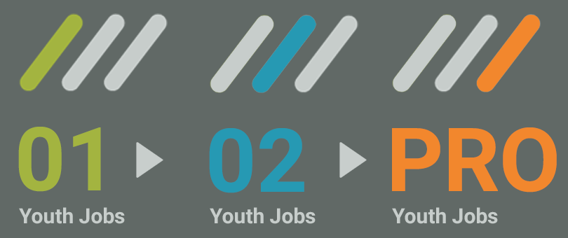 youth jobs 01 youth jobs 02 youth jobs pro progression