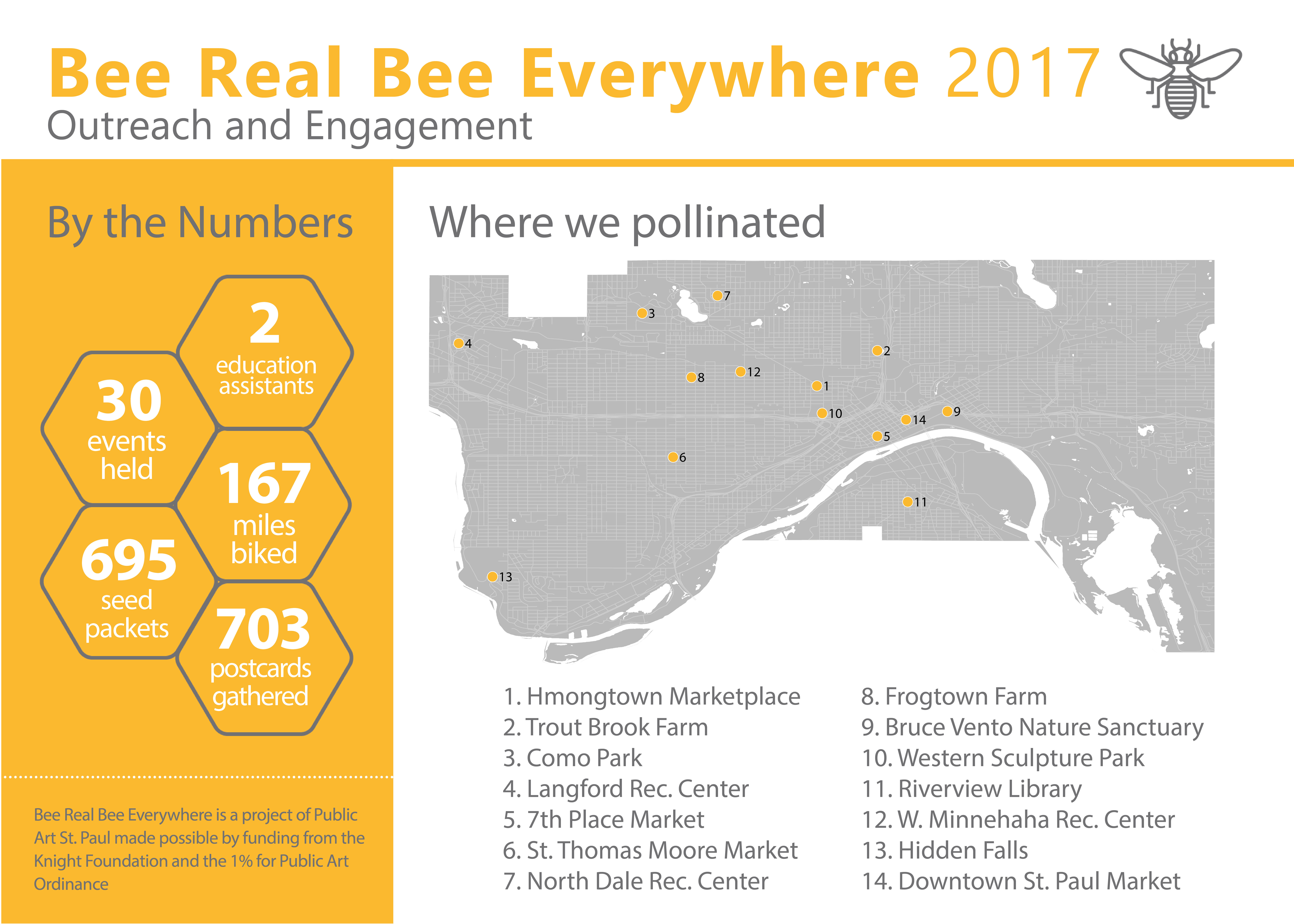 Bee Real project 2017 statistics