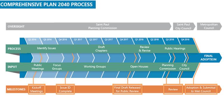 Comprehensive plan timeline