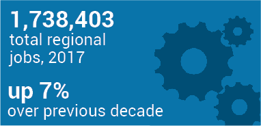 1,738,403 total regional jobs, 2017, up 7% over previous decade
