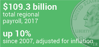 $109.3 billion total regional payroll, 2017; up 10% since 2007, adjusted for inflation