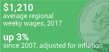 $1,210 average regional weekly wages, 2017; up 3% since 2007, adjusted for inflation