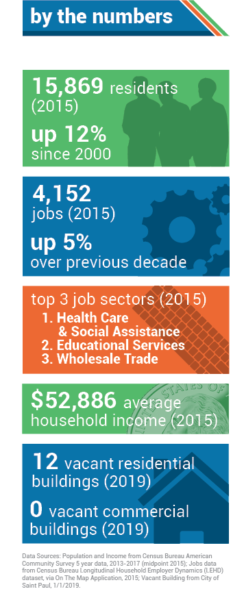 AREA BY THE NUMBERS. 15,869 residents (2015). 4,152 jobs (2015), up 5% over previous decade. Top three job sectors (2015): 1. Health Care & Social Assistance; 2. Educational Services; 3. Wholesale Trade. $52,886 median income (2015).
