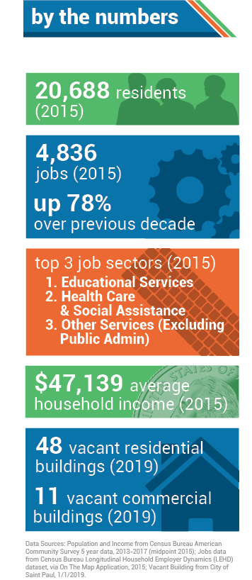 AREA BY THE NUMBERS. 20,68 residents (2015). 4,836 jobs (2014), up 78% over previous decade. Top three job sectors (2015): 1. Educational Services; 2. Health Care & Social Assistance; 3. Other Services (except Public Admin). $47,139 median income (2015).