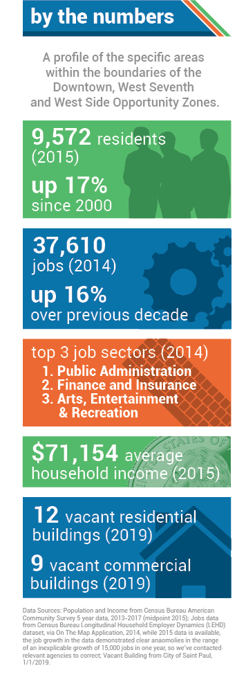 AREA BY THE NUMBERS. 9,572 residents (2015). 37,610 jobs (2014), up 16% over previous decade. Top three job sectors (2014): 1. Public Administration; 2. Finance and Insurance; 3. Arts, Entertainment & Recreation. $71,154 median income (2015).