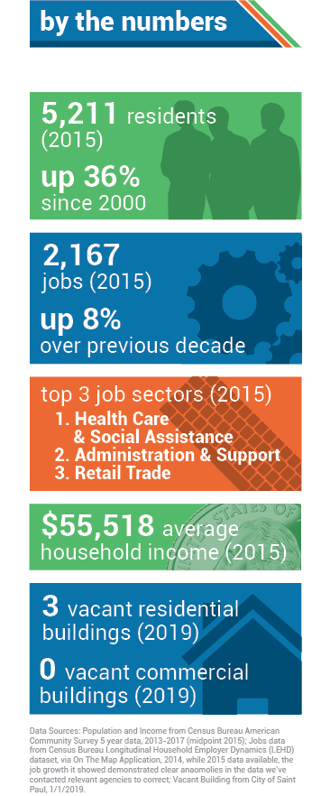 AREA BY THE NUMBERS. 5,211 residents (2015). 2,167 jobs (2015), up 8% over previous decade. Top three job sectors (2015): 1. Health Care & Social Assistance; 2. Administration & Support; 3. Retail Trade. $55,518 median income (2015).
