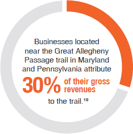Businesses located near the Great Allegheny Passage trail in Maryland and Pennsylvania attribute 30% of their gross revenues to the trail. 19