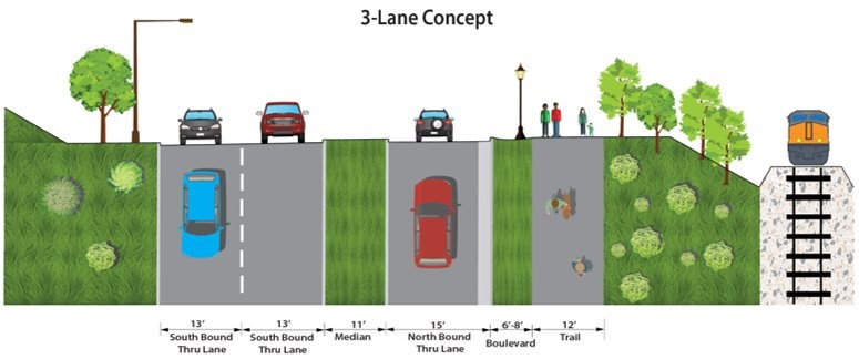 Graphic showing the 3-lane proposed design for Ayd Mill Road. 2 lanes southbound and 1 lane northbound with a trail for bikes and people on the east side of Ayd Mill Road