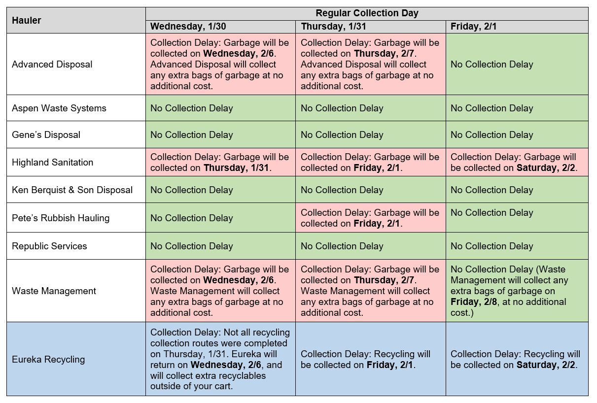 Chart of Collection Delays
