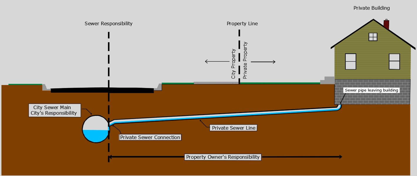 Cross section illustration of a sewer service going from the house to the sewer main.
