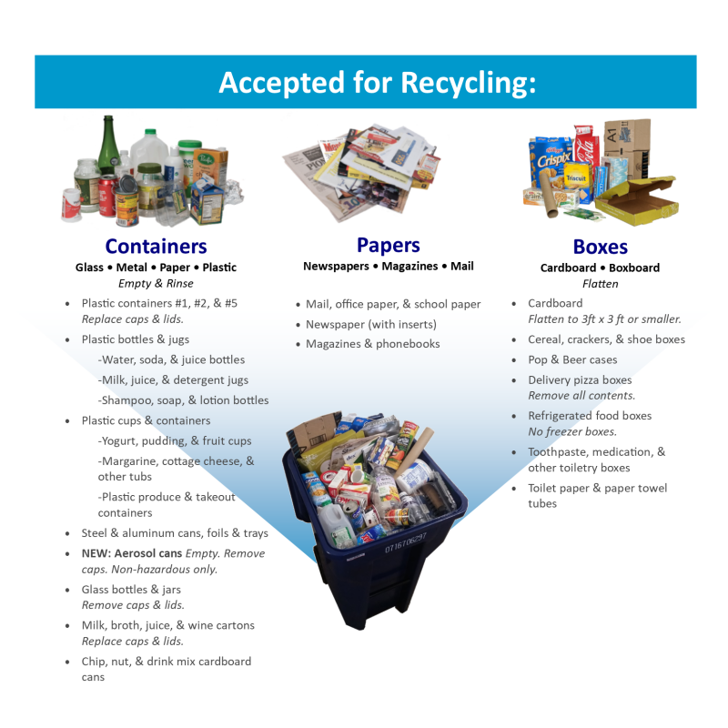 Image with Text: Accepted Materials for Recycling: Containers such as plastic #1, #2, and #5, metal cans, glass bottles, and cartons. Paper such as newspapers, magazines, and mail. Boxes such as cardboard boxes and boxboard.