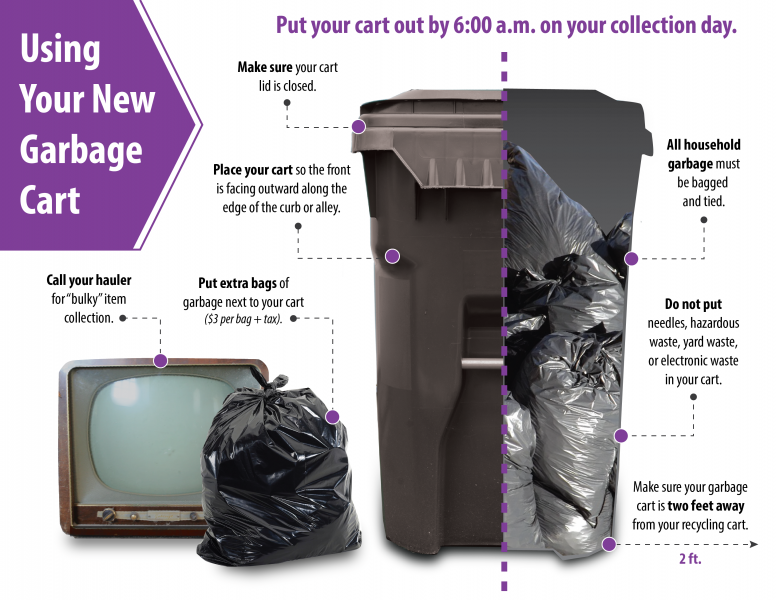"Photo: Picture of garbage cart with garbage bags inside of it. Picture of TV and extra garbage bag next to the garbage cart. Text: Using Your New Garbage Cart. Put your cart out by 6:00 a.m. on your collection day. Make sure your lid is closed. Place your cart so the front is facing outward along the edge of the curb or alley. All household garbage must be bagged and tied. Do not put needles, hazardous waste, yard waste, or electronic waste in your cart. Make sure your garbage cart is two feet away from your recycling cart. Call your hauler for ""bulky"" item collection. Put extra bags of garbage next to your cart ($3 per bag + tax)."