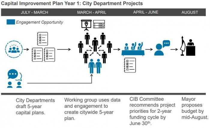 Capital Improvement Plan Year 1: City Department Projects