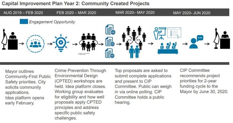 Capital Improvement Plan Year 2: Community Created Projects