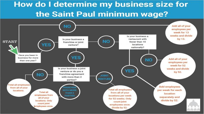Minimum Wage Business Size Flowchart Graphic.jpg