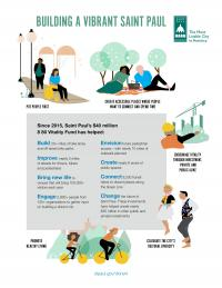 Vibrant Places and Spaces infographic