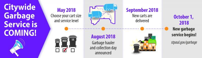 Graphic of Citywide Garbage Service timeline