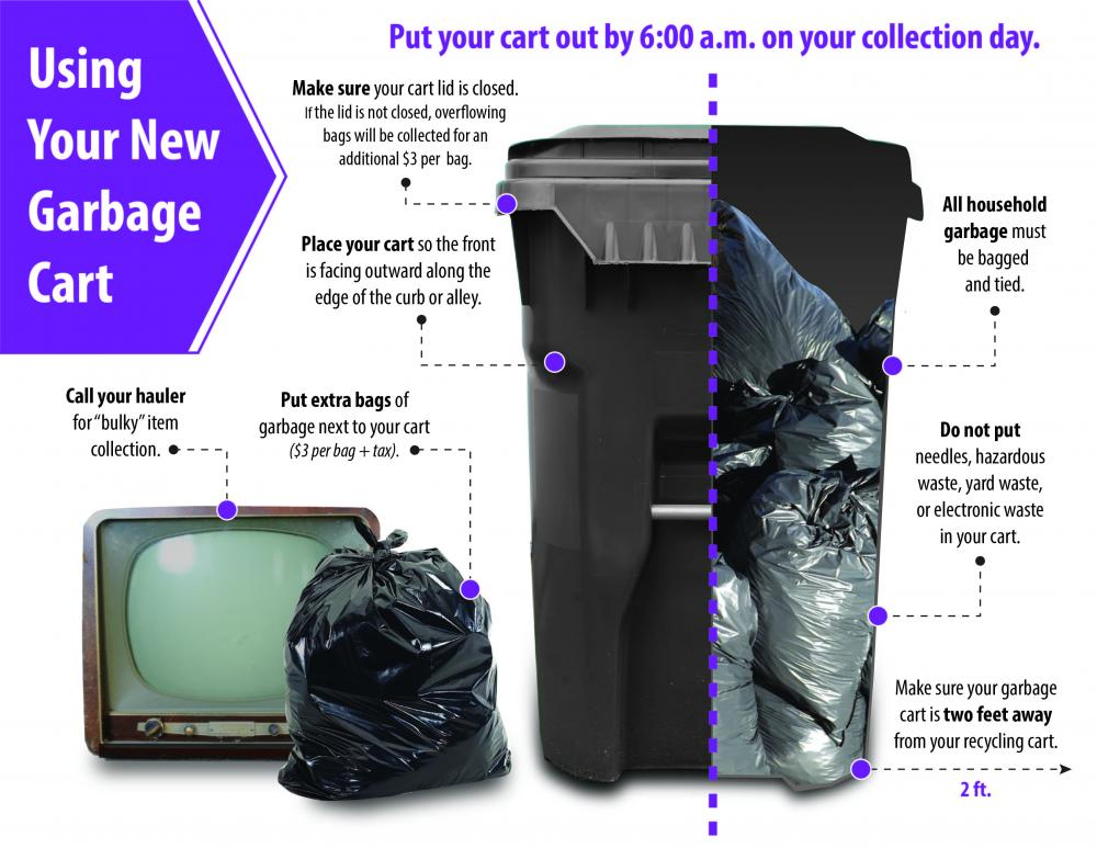 Picture of garbage cart with garbage bags inside of it. Text: Put your cart out by 6:00 am on your collection day. Make sure your lid is closed. Place your cart so the front is facing outward. All garbage must be bagged and tied.