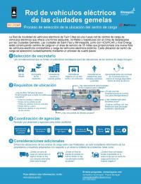 Image of Location Selection Infographic in Spanish
