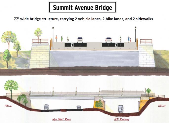 Proposed Summit Avenue Bridge Design - 77 feet wide bridge structure, carrying 2 vehicle lanes, 2 bike lanes, and 2 sidewalks